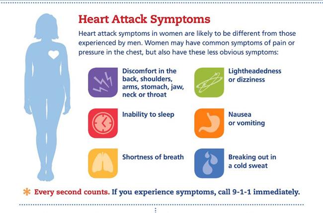 Malattia cardiaca nelle donne rispetto agli uomini ashx